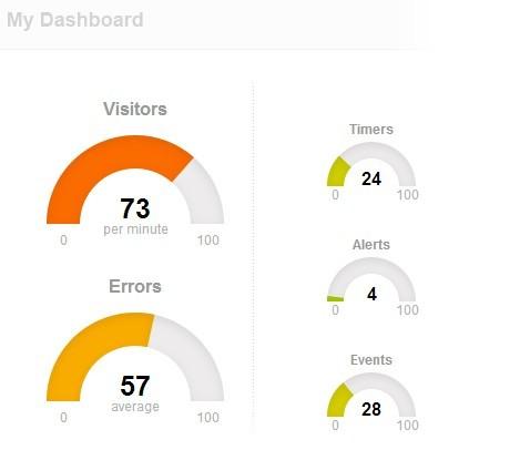 仪表盘实时数据显示,下载即用,json嵌入数据.