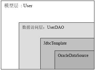 Jdbctemplate write my own life csdn for Jdbc template in spring